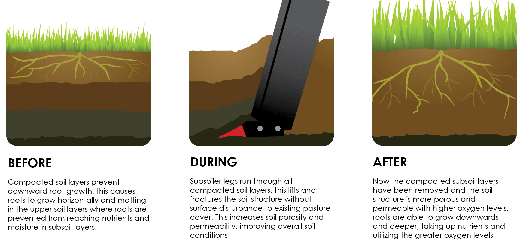 Picture showing how subsoil aeration works - Rata Equipment